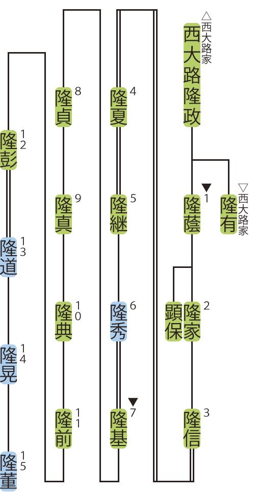 油小路家の略系図