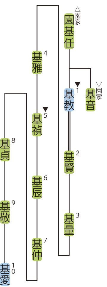 東園家の略系図