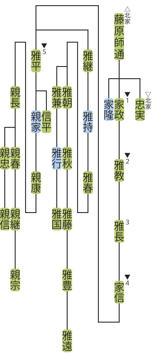 藤原氏北家・家政流の略系図