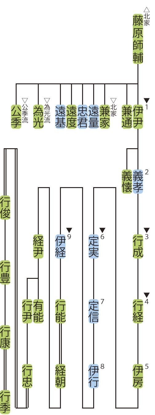 藤原氏北家・伊尹流の略系図