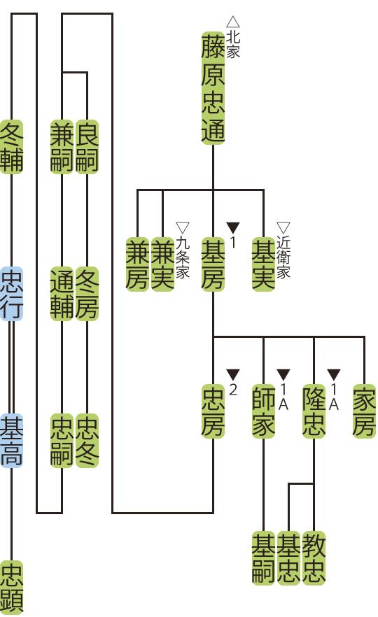 松殿家の略系図