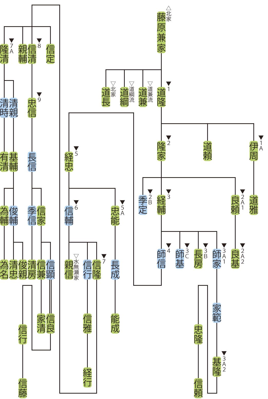 藤原氏北家・道隆流の略系図
