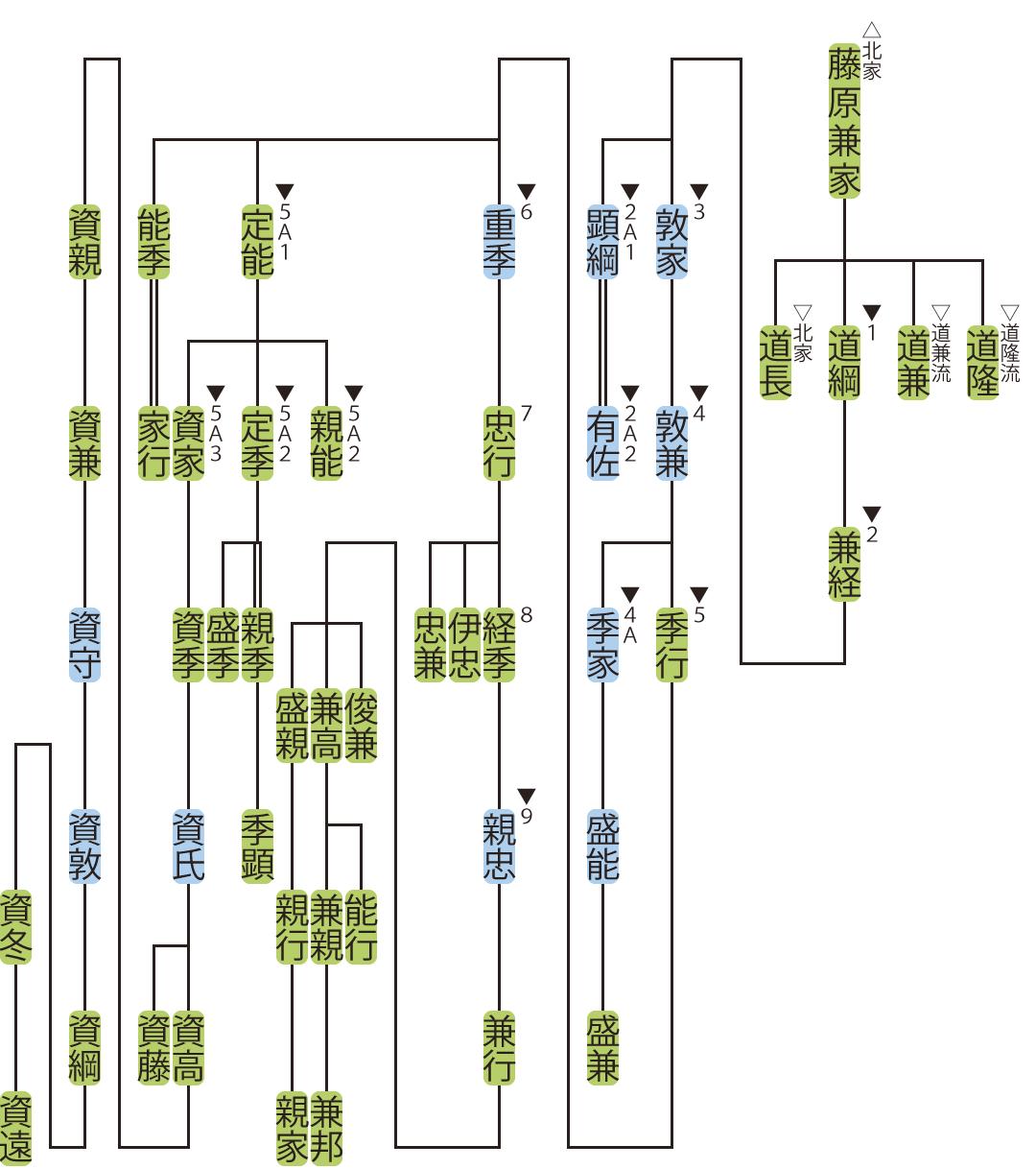 藤原氏北家・道綱流の略系図