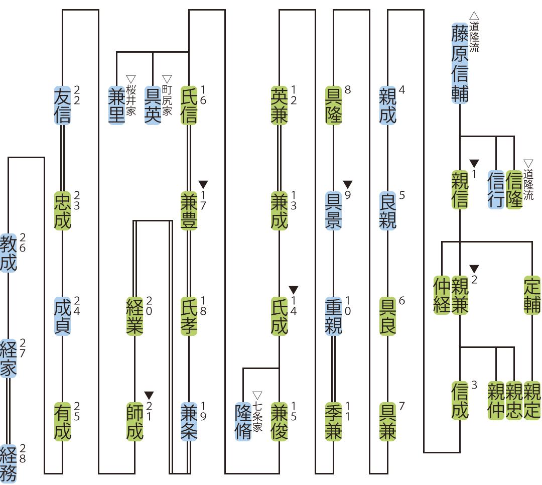 水無瀬家の略系図
