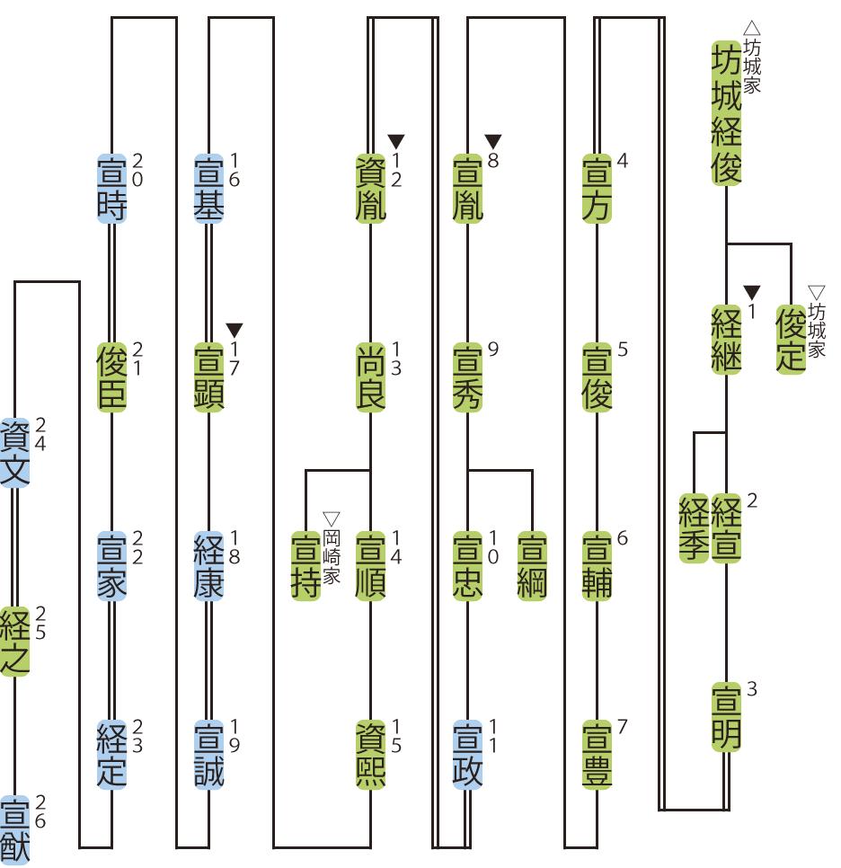 中御門家の略系図