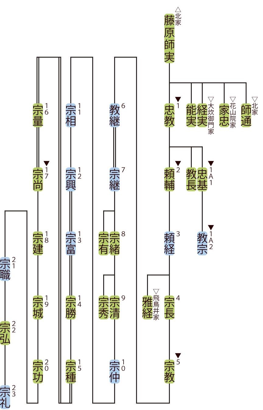 難波家の略系図