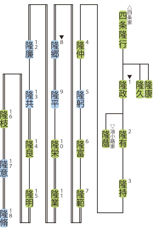 西大路家の略系図