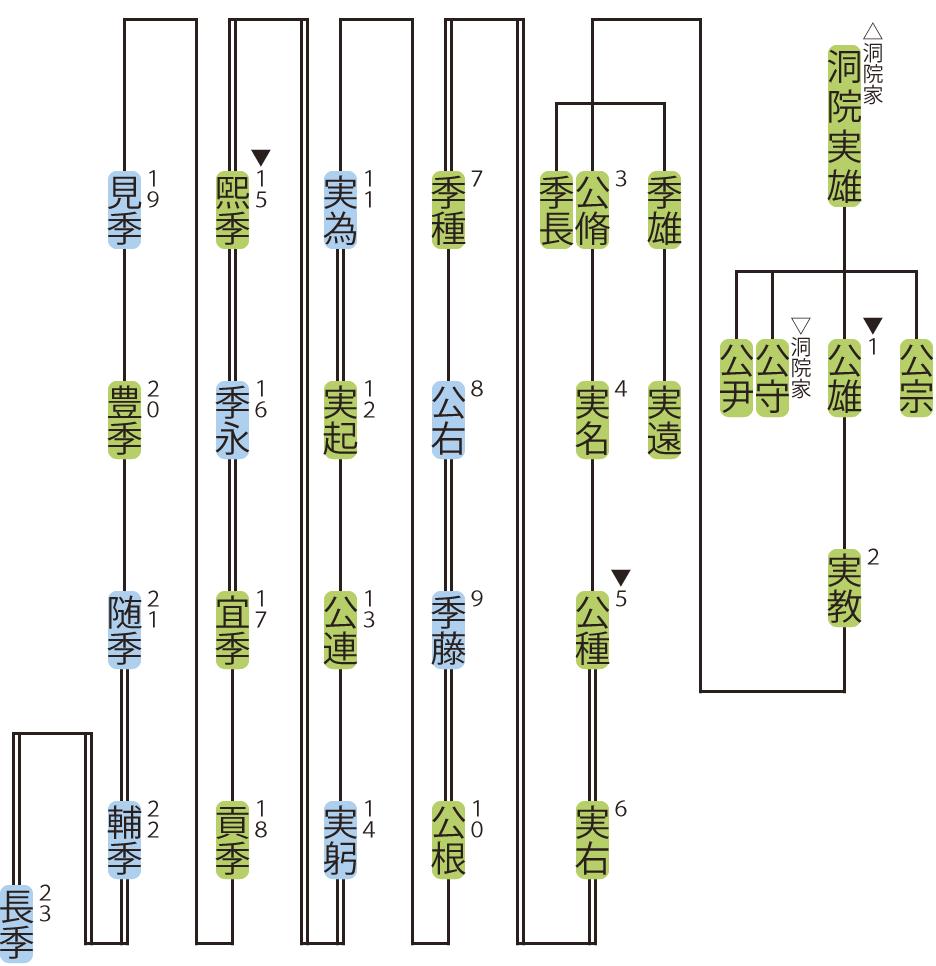 小倉家の略系図