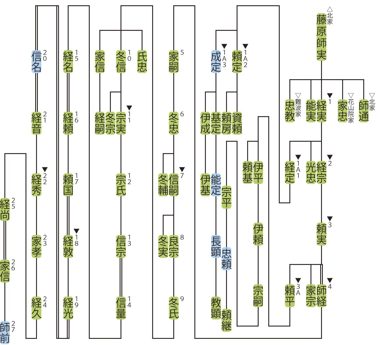 大炊御門家の略系図