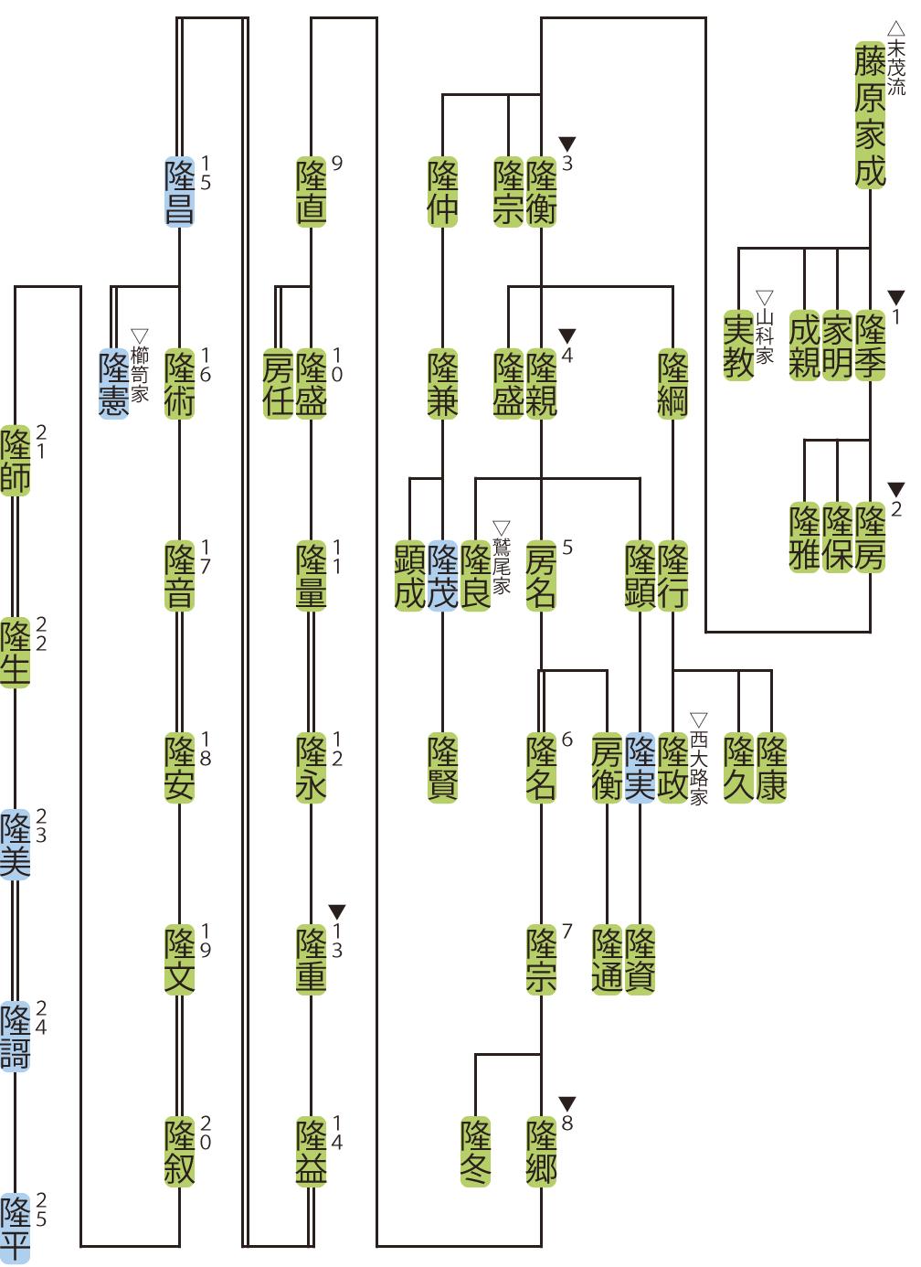 四条家の略系図