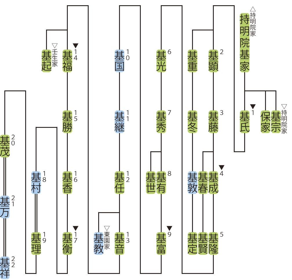 園家の略系図