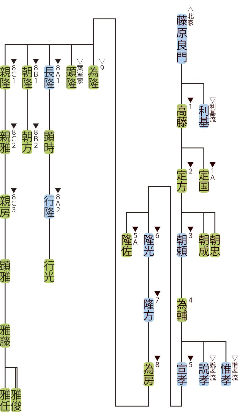 藤原氏北家・高藤流の略系図1