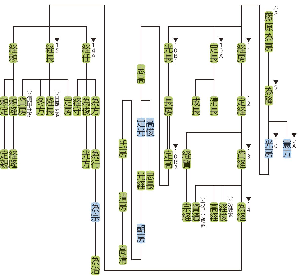 藤原氏北家・高藤流の略系図2