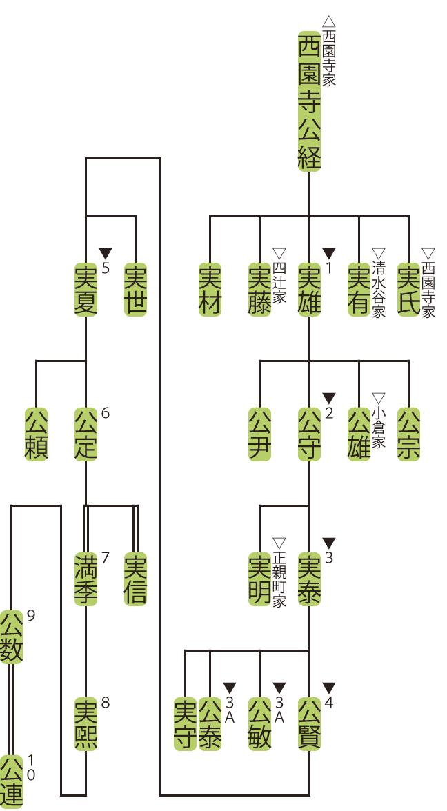 洞院家の略系図