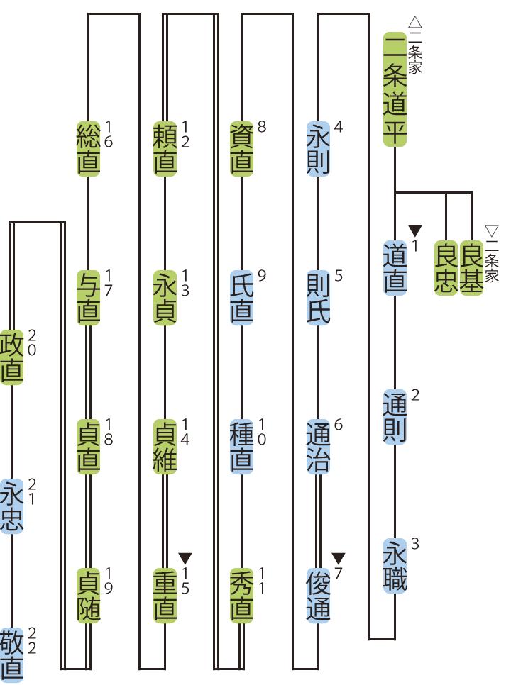 富小路家の略系図