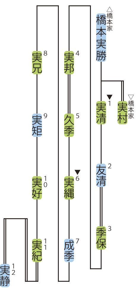 梅園家の略系図