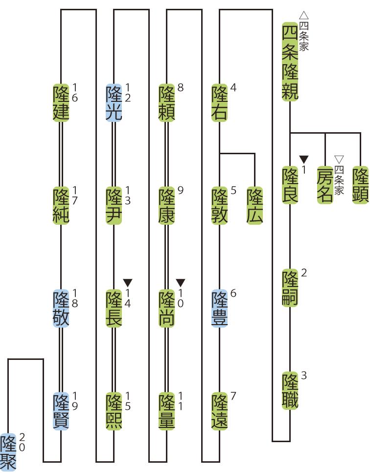 鷲尾家の略系図