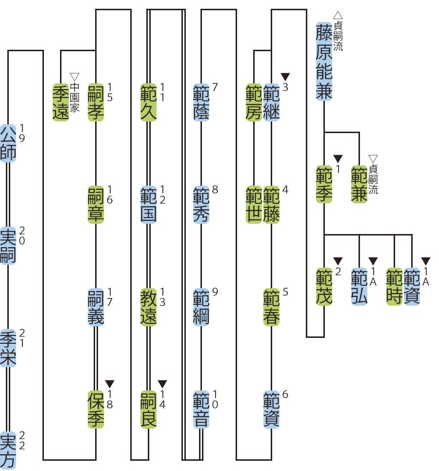 藪家の略系図