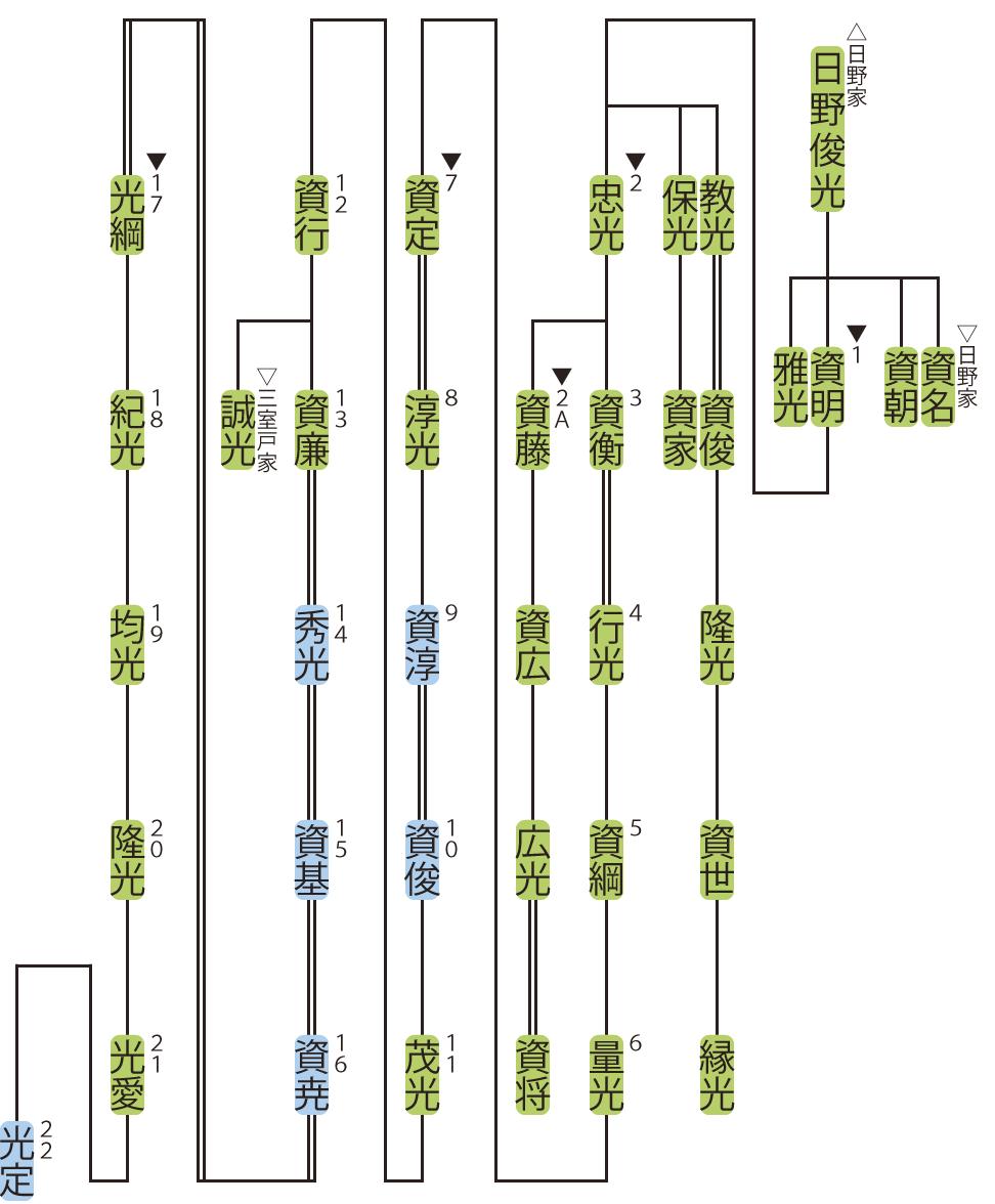 柳原家の略系図