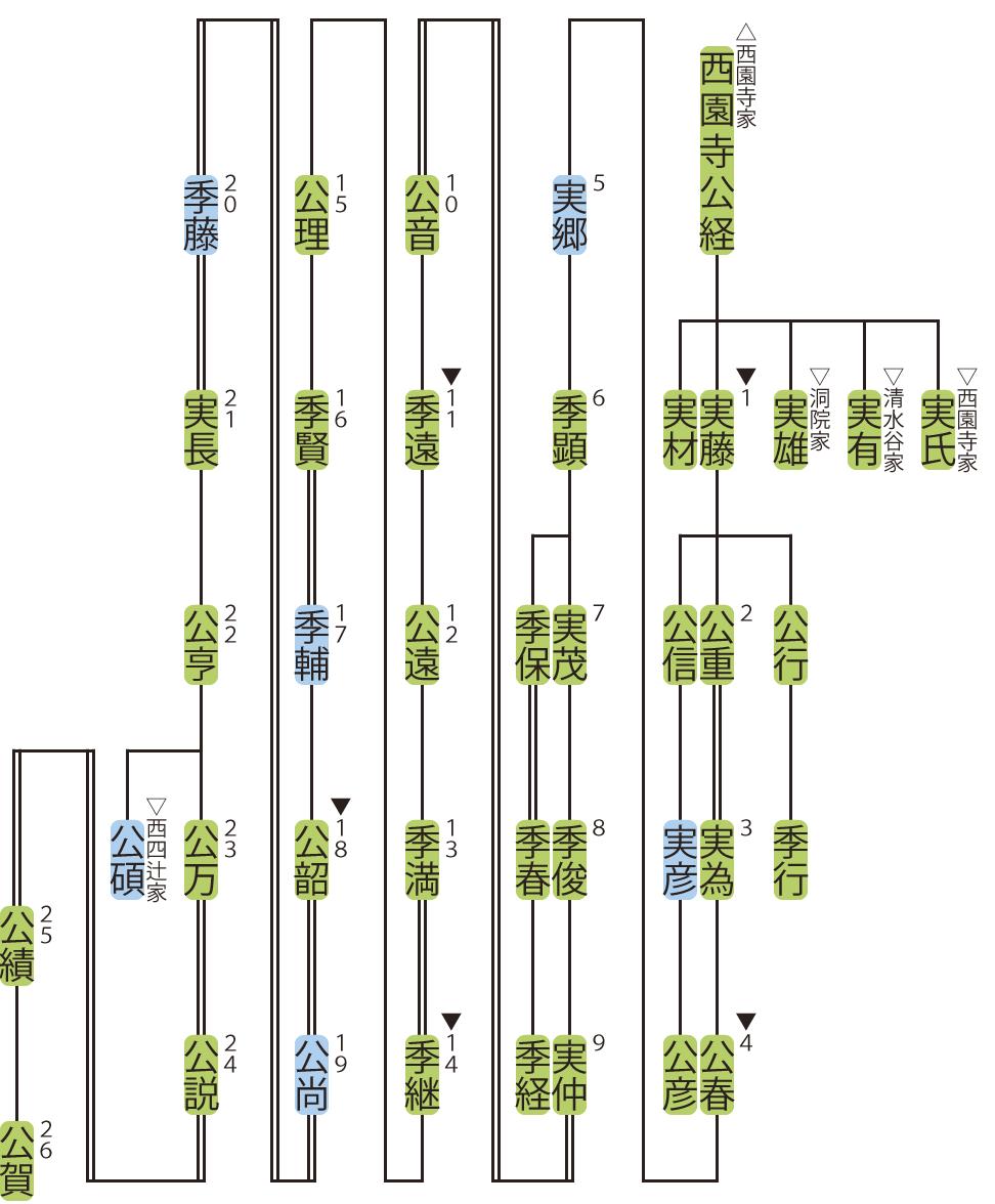 四辻家の略系図