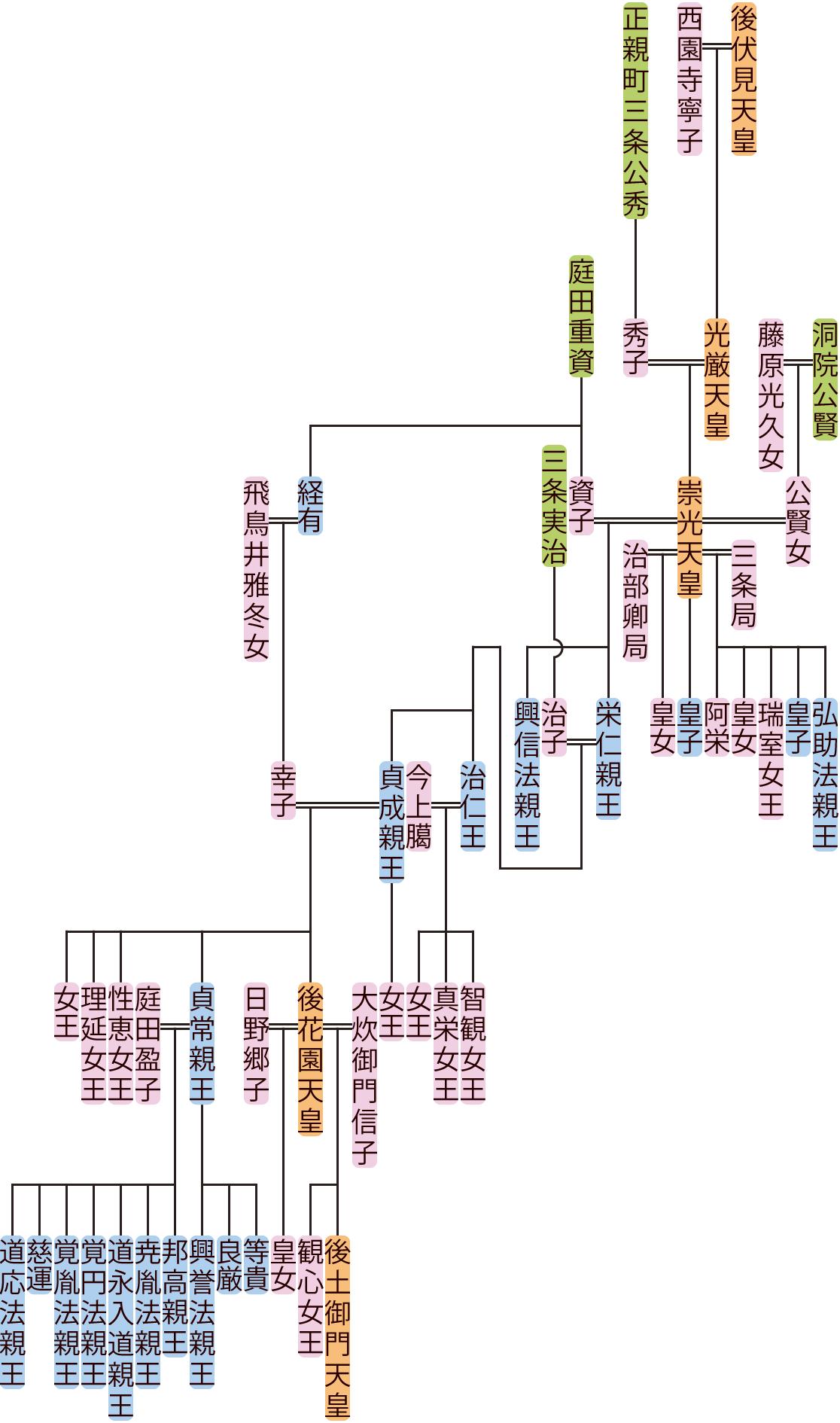 崇光天皇~貞成親王の系図