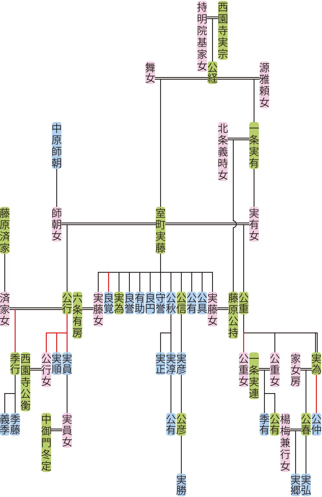 室町実藤~実為の系図