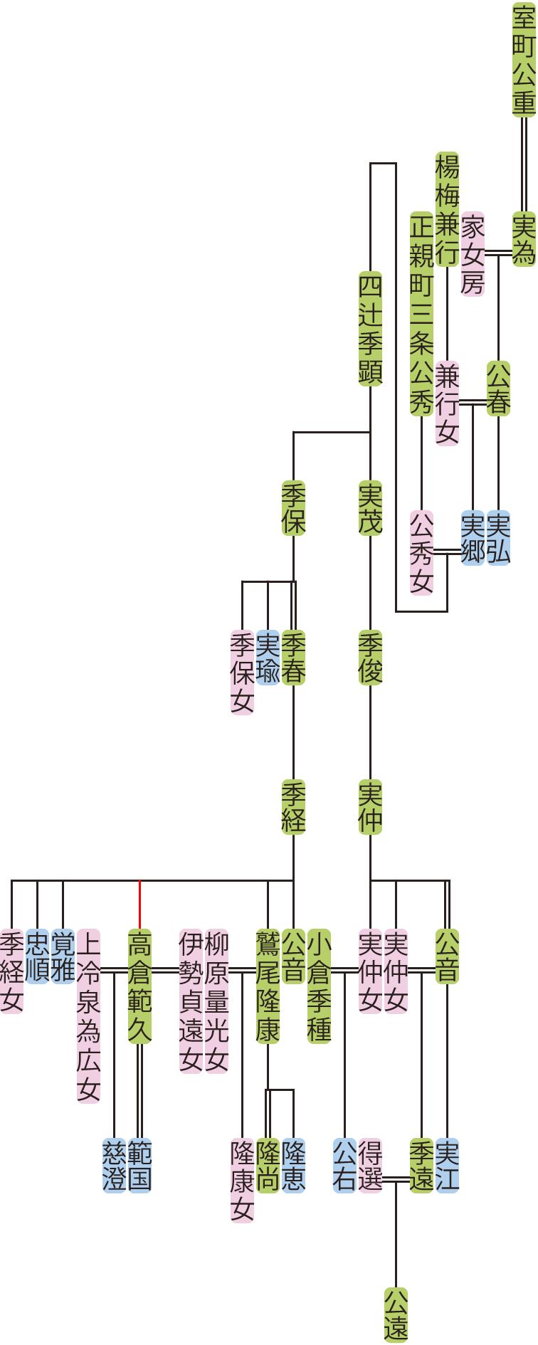 室町公春~四辻公音の系図
