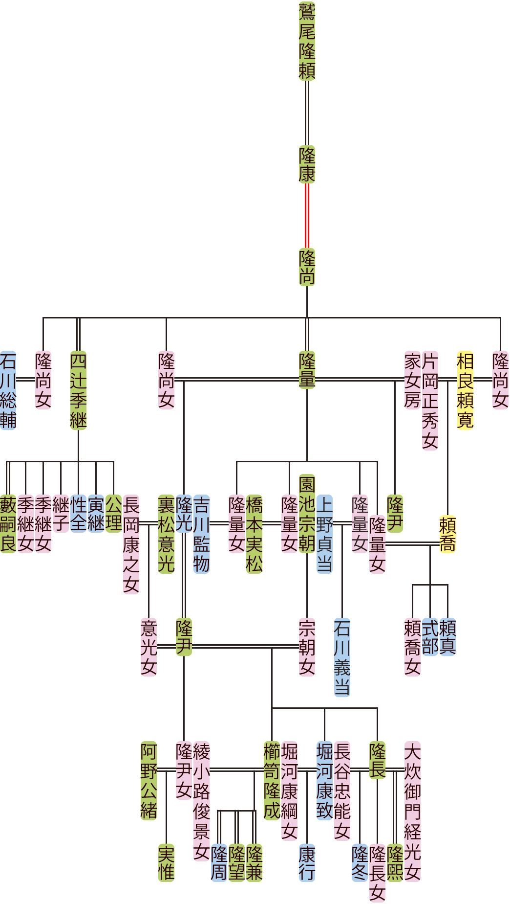 鷲尾隆尚~隆尹の系図