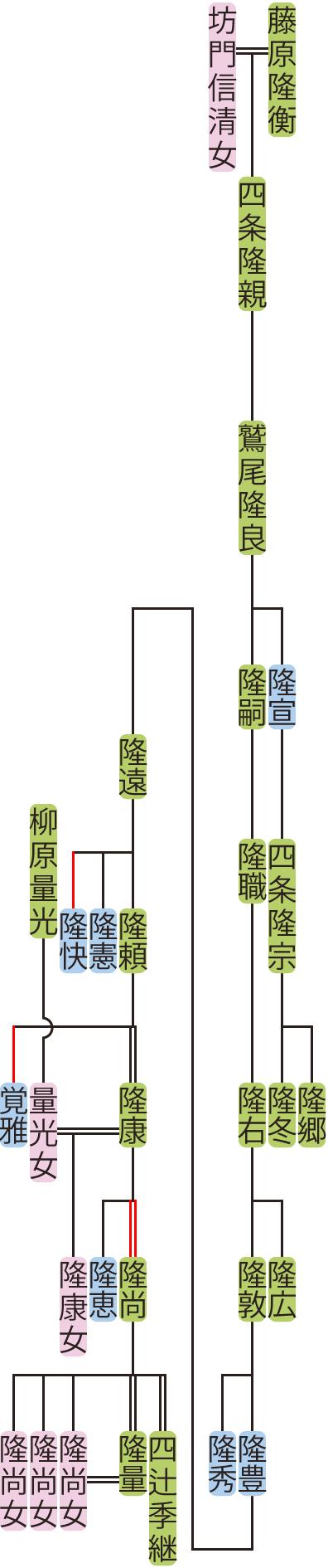 鷲尾隆良~隆康の系図