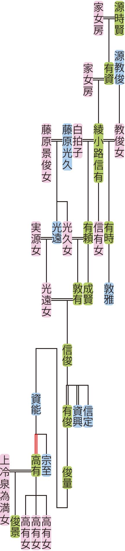 綾小路信有~資能の系図