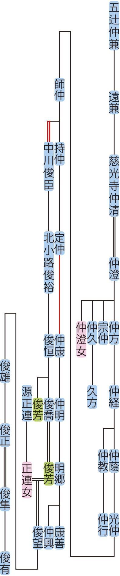 慈光寺仲清~仲明の系図