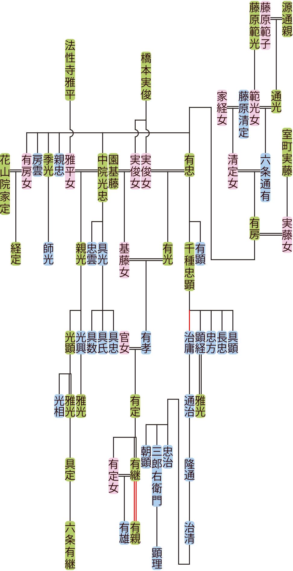 六条通有~有定の系図