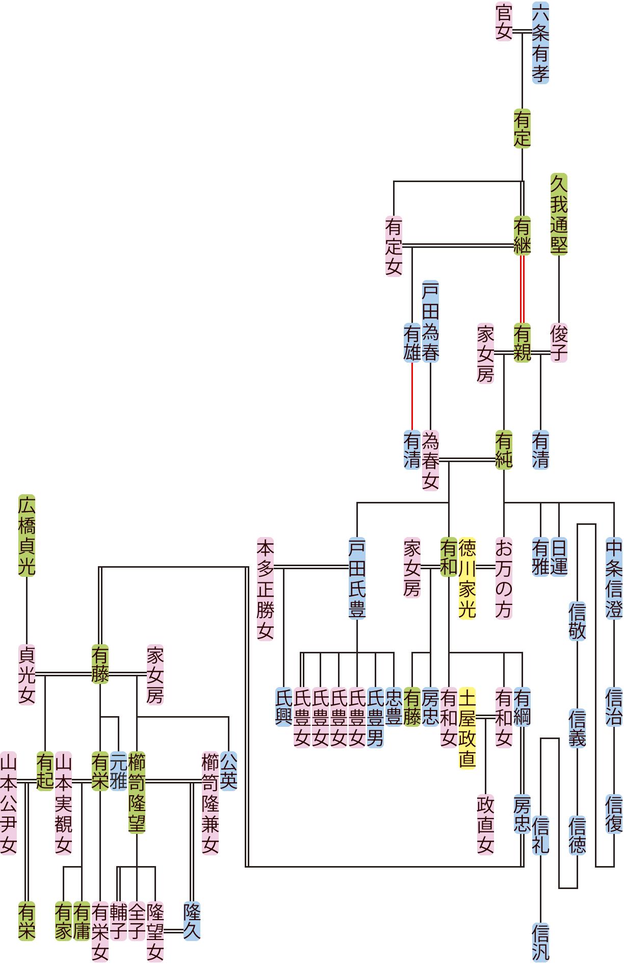 六条有継~有藤の系図