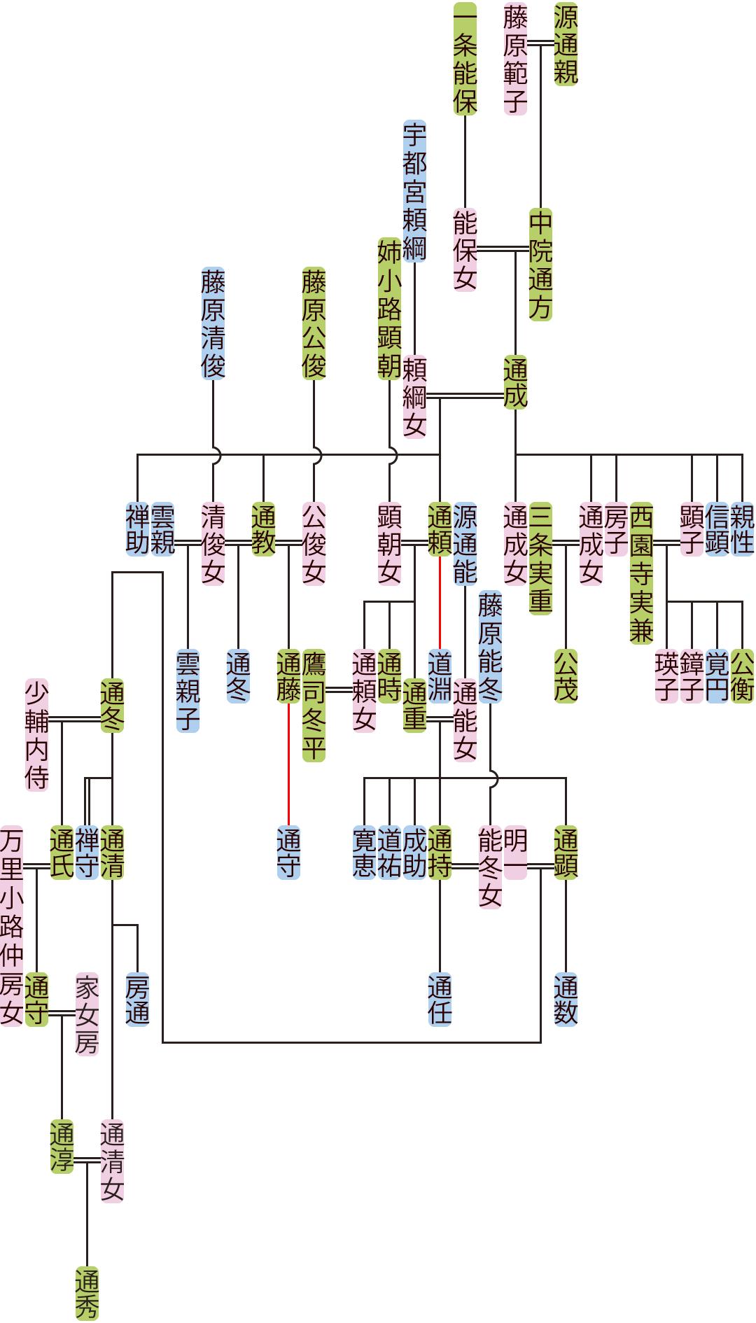 中院通成~通冬の系図