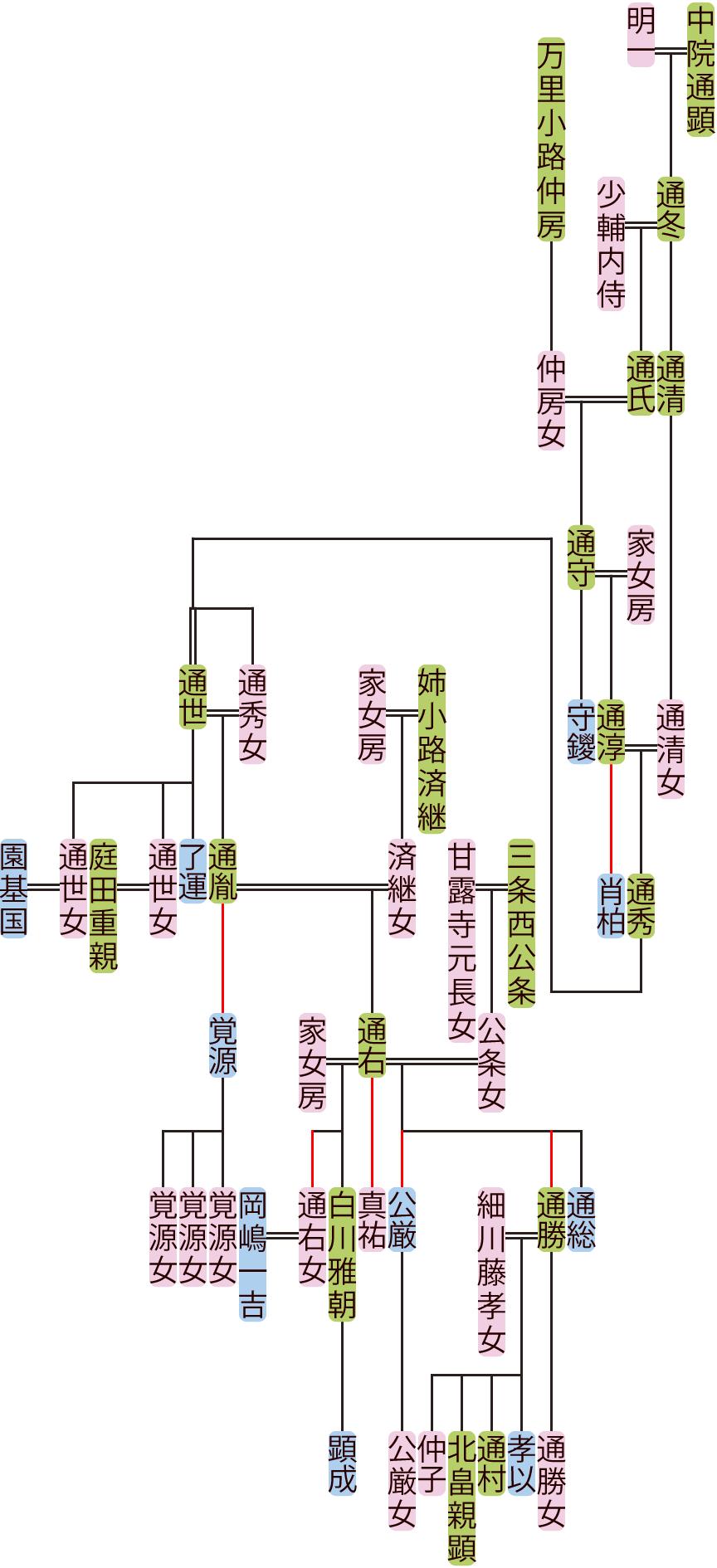 中院通氏~通右の系図