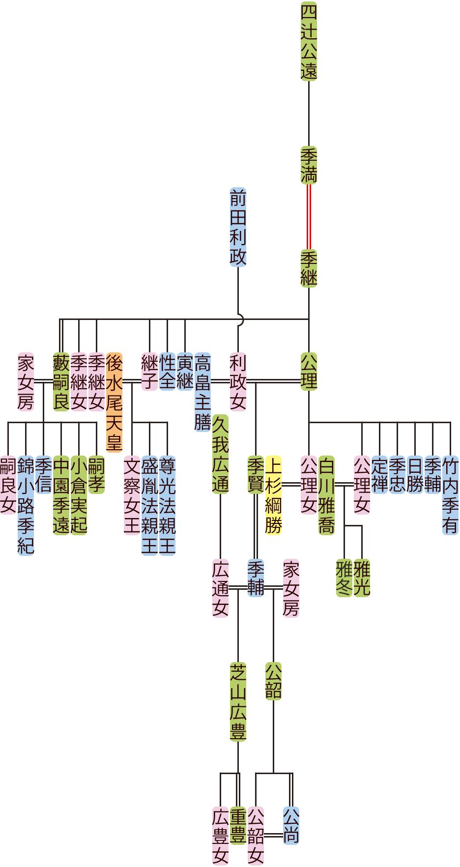四辻季継~季輔の系図