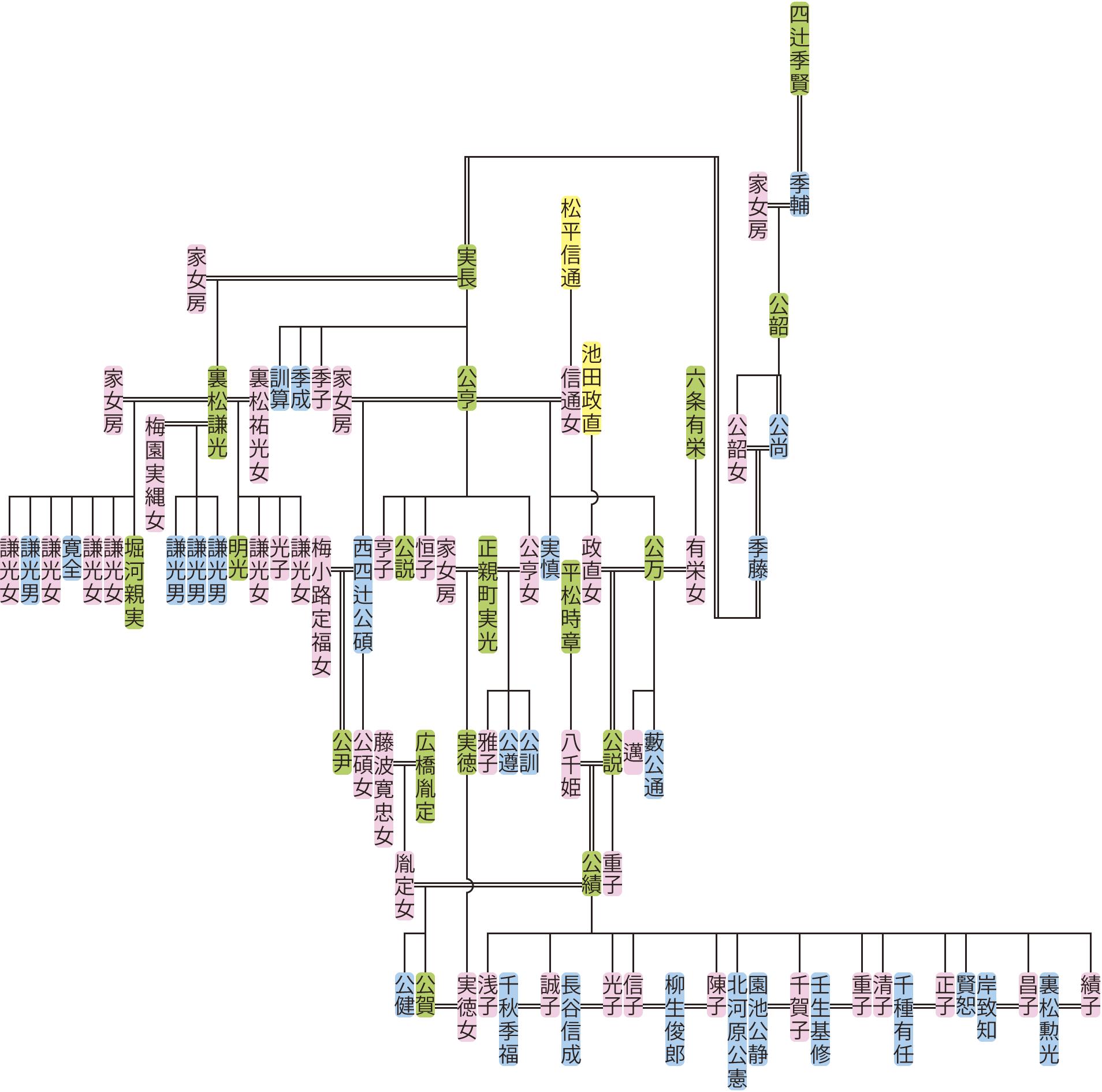 四辻公韶~公賀の系図