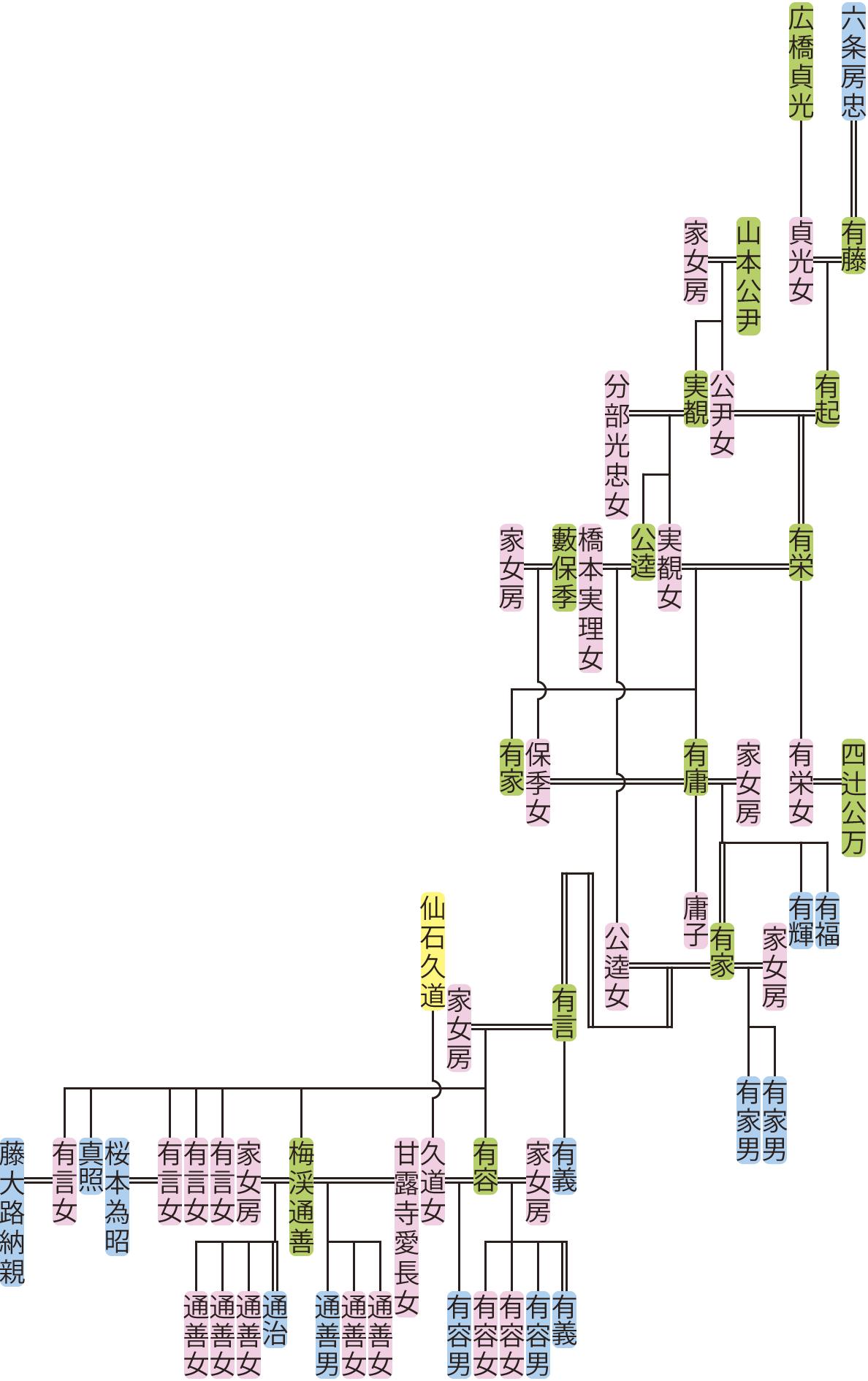 六条有起~有義の系図