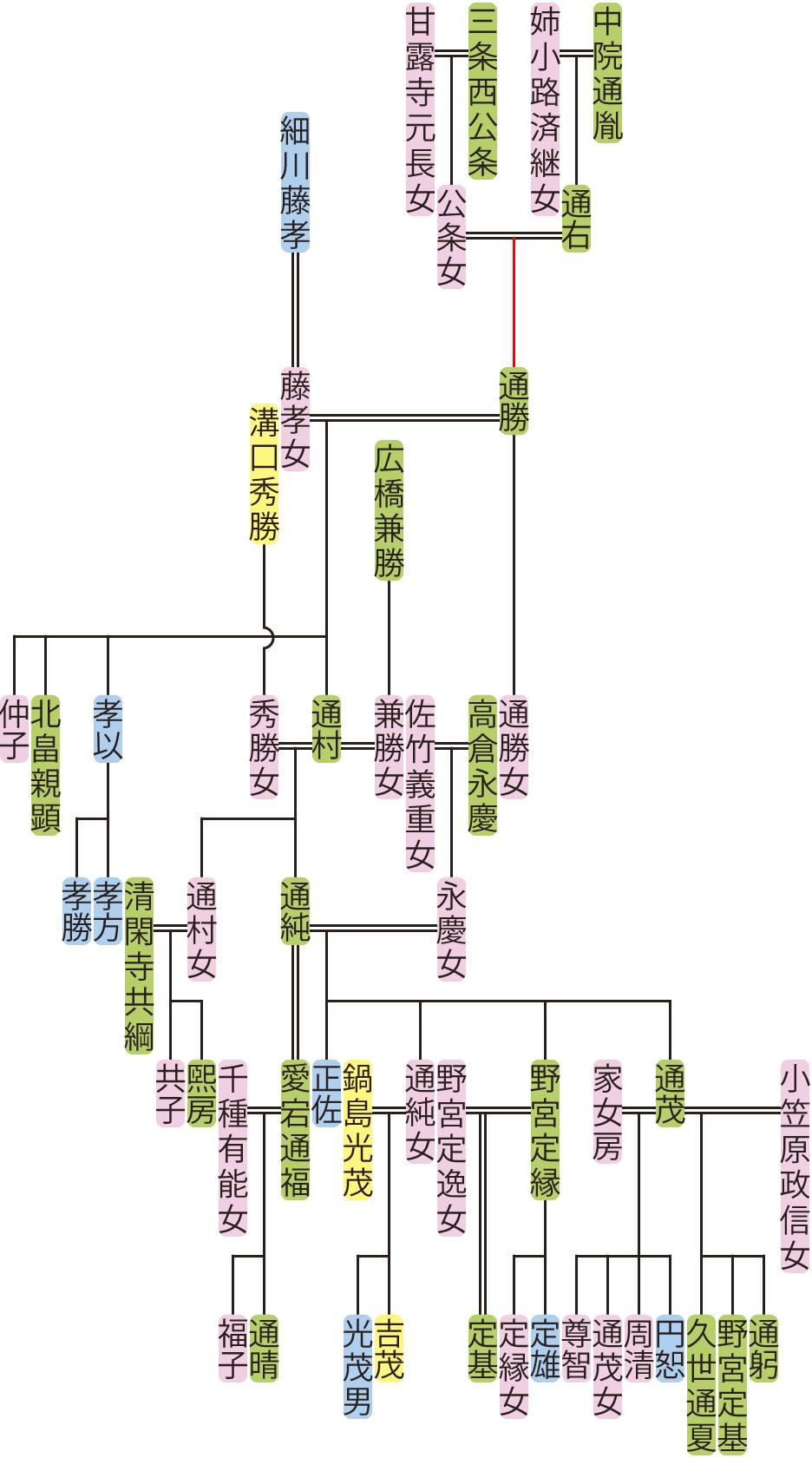 中院通勝~通純の系図