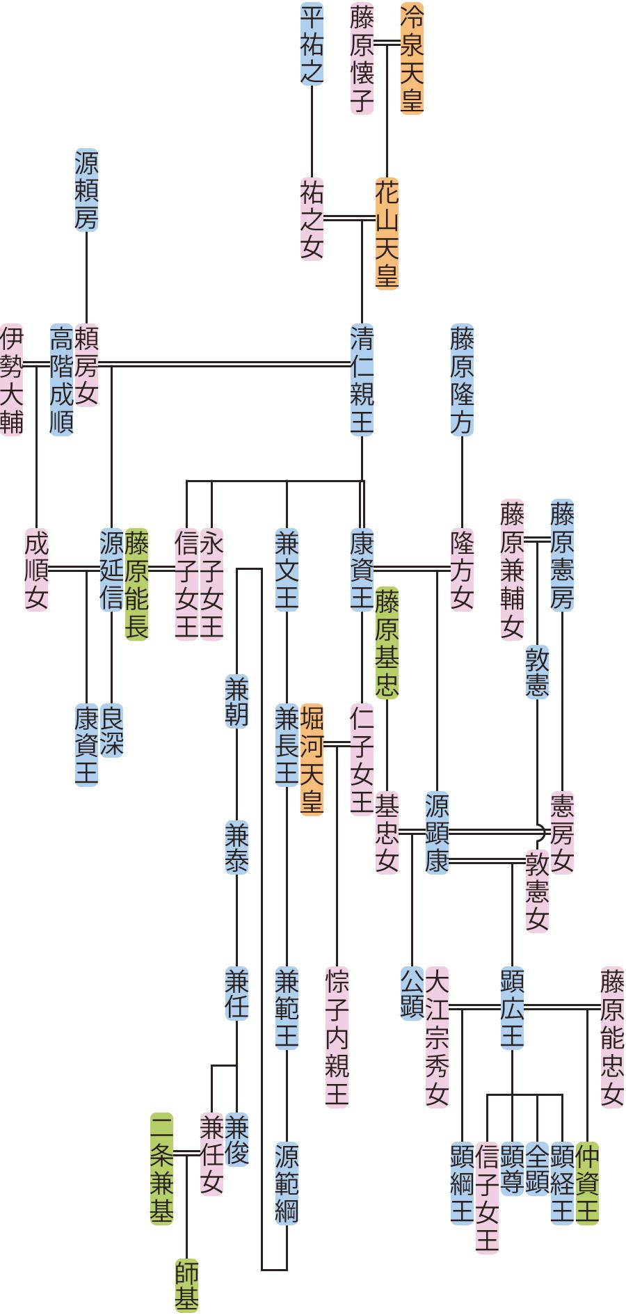 清仁親王~源顕康の系図