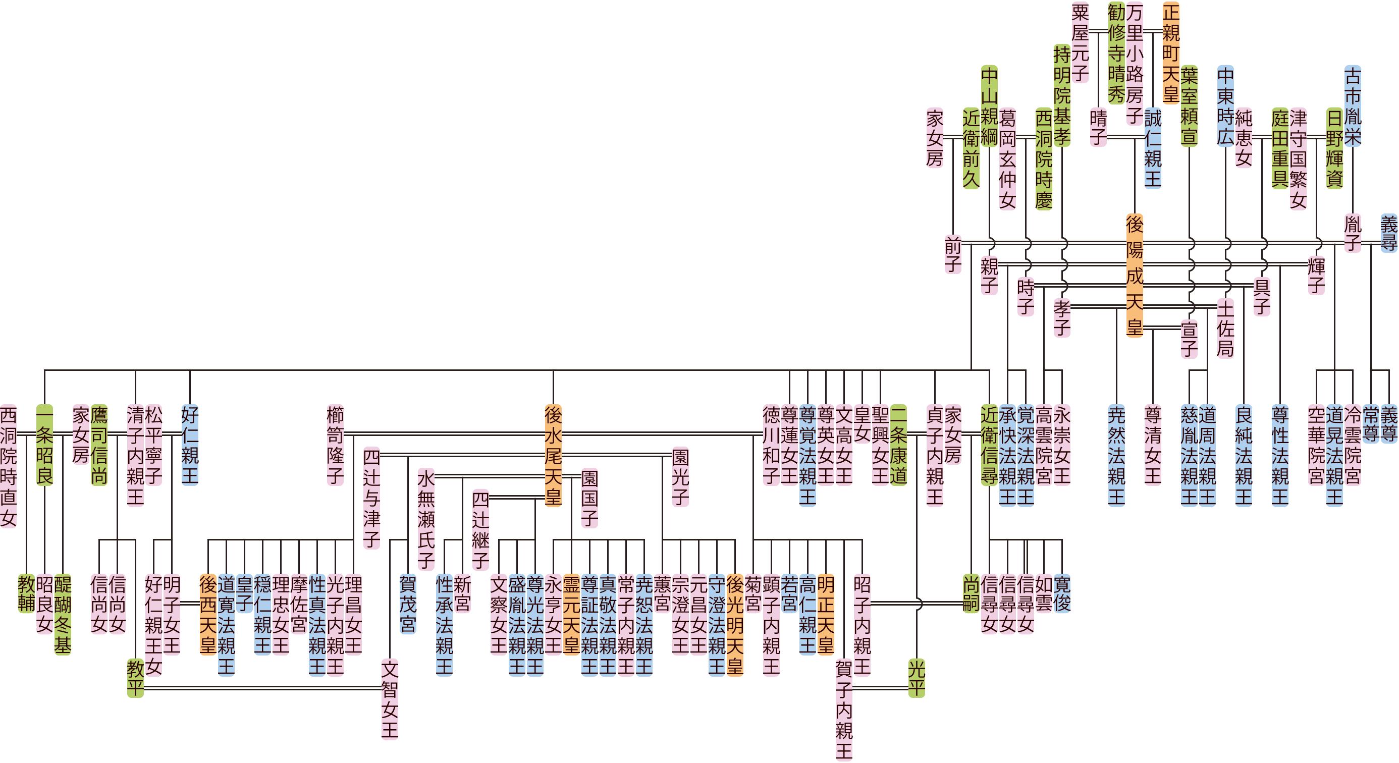 後陽成天皇の系図