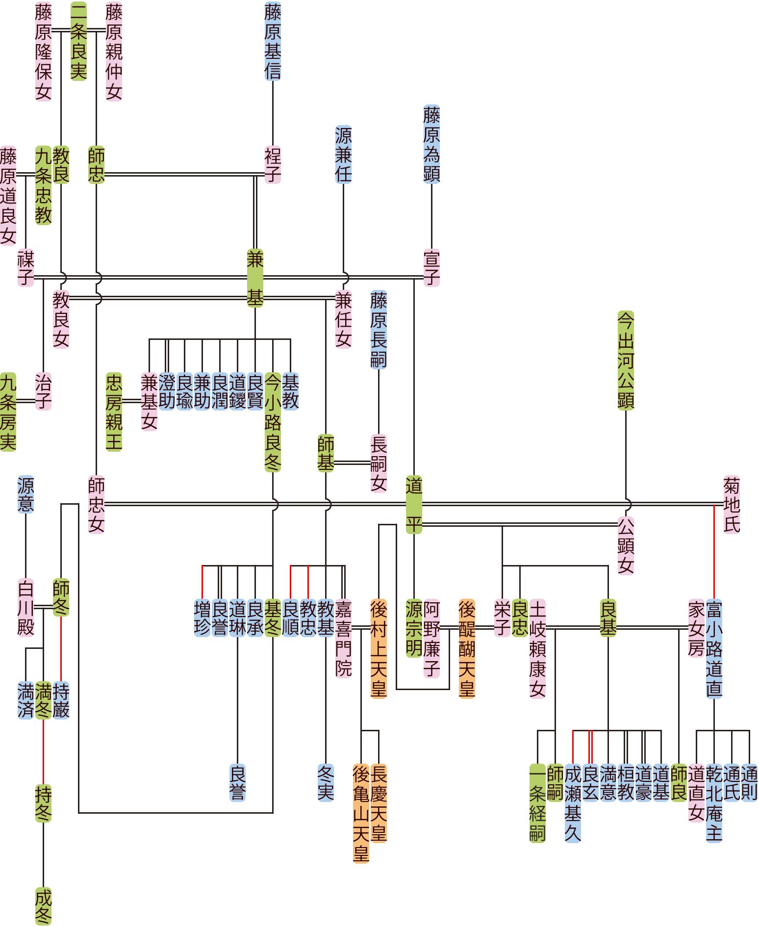 二条兼基・道平の系図