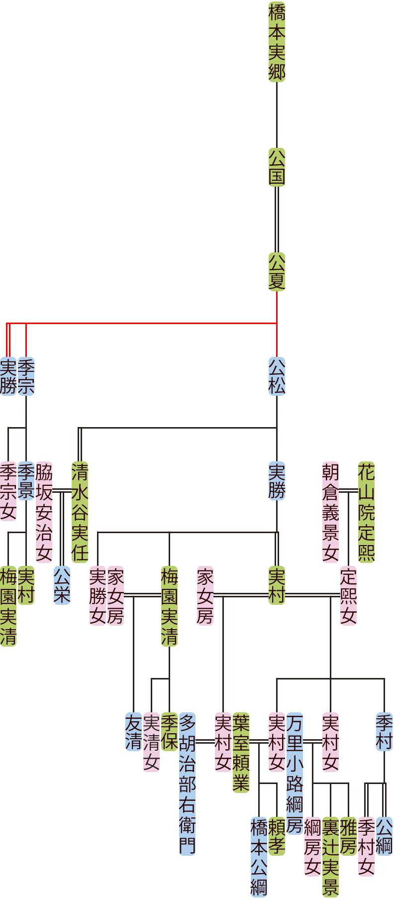 橋本公夏~実村の系図