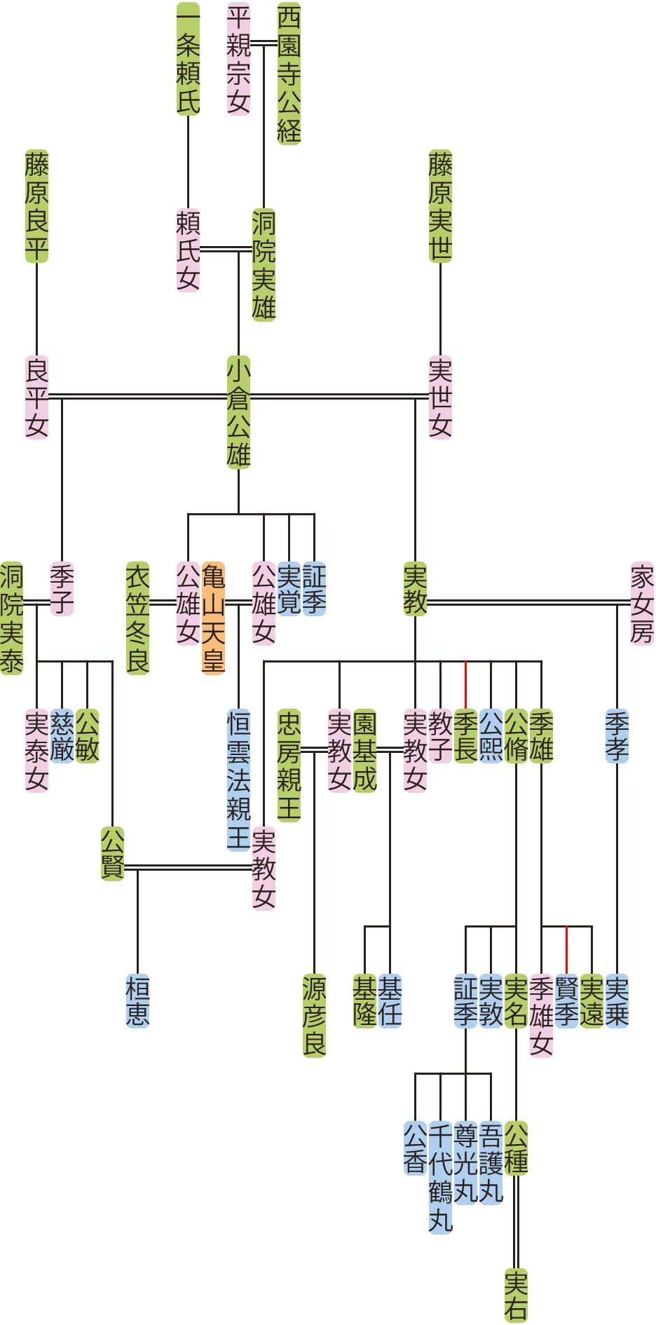 小倉公雄~実名の系図