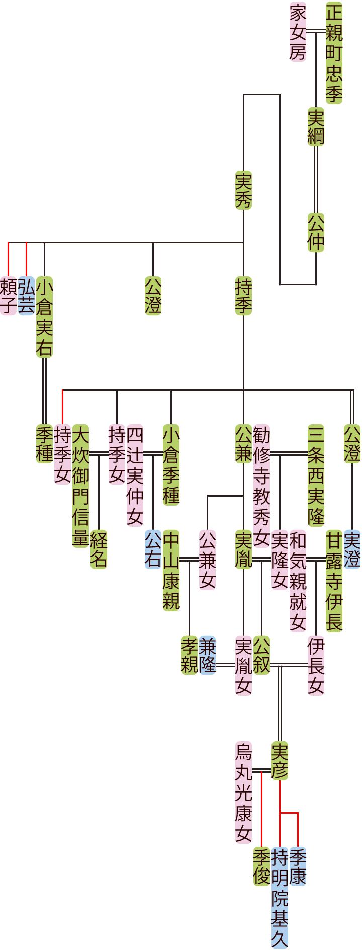 正親町公仲~公叙の系図