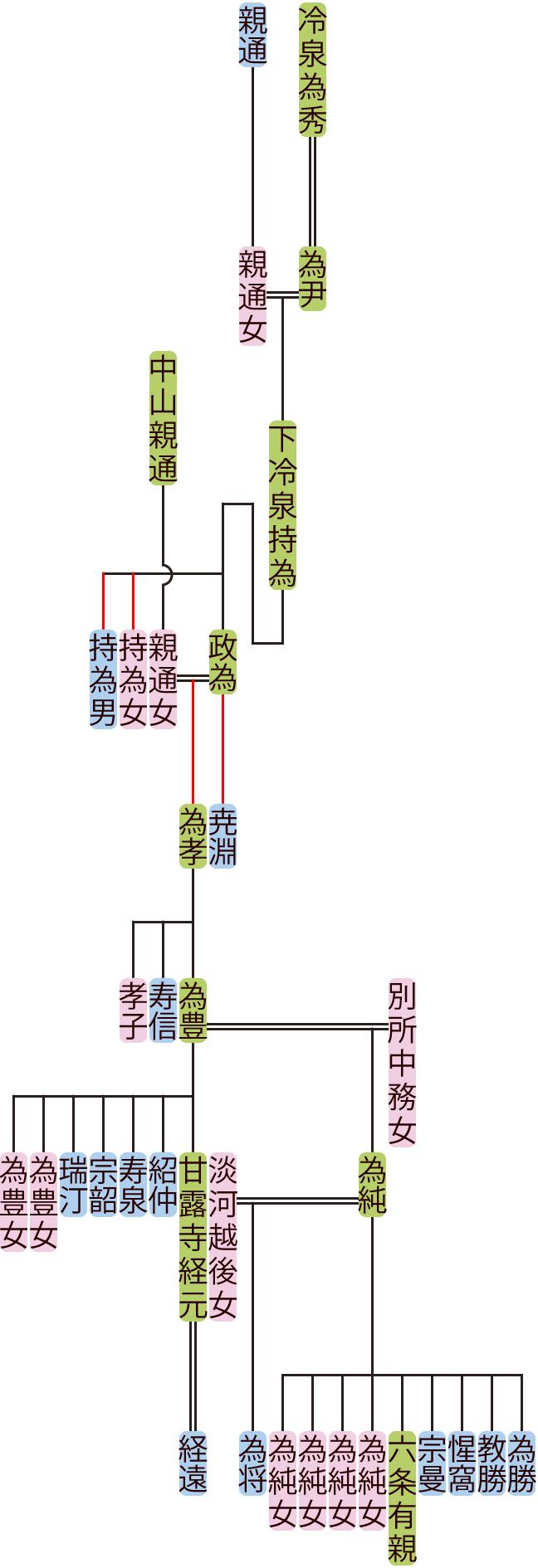 下冷泉持為~為豊の系図