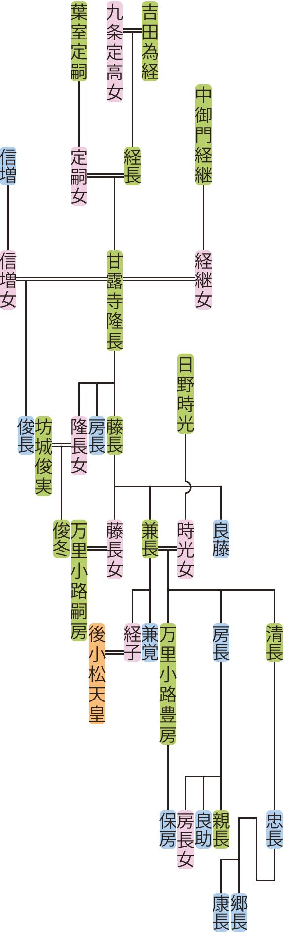 甘露寺隆長~兼長の系図