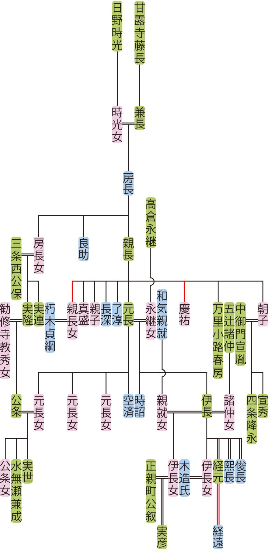 甘露寺房長~伊長の系図