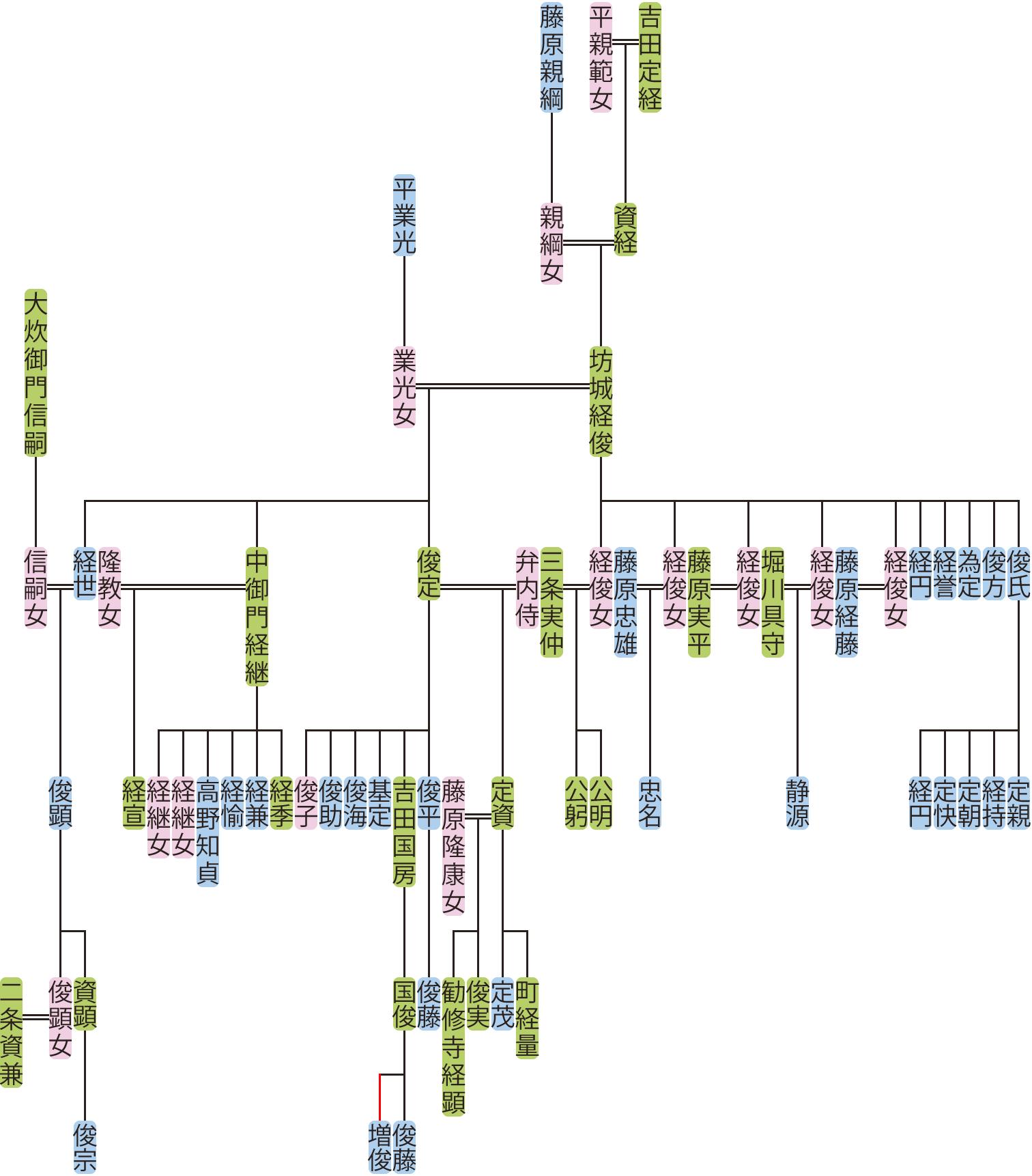 坊城経俊・俊定の系図