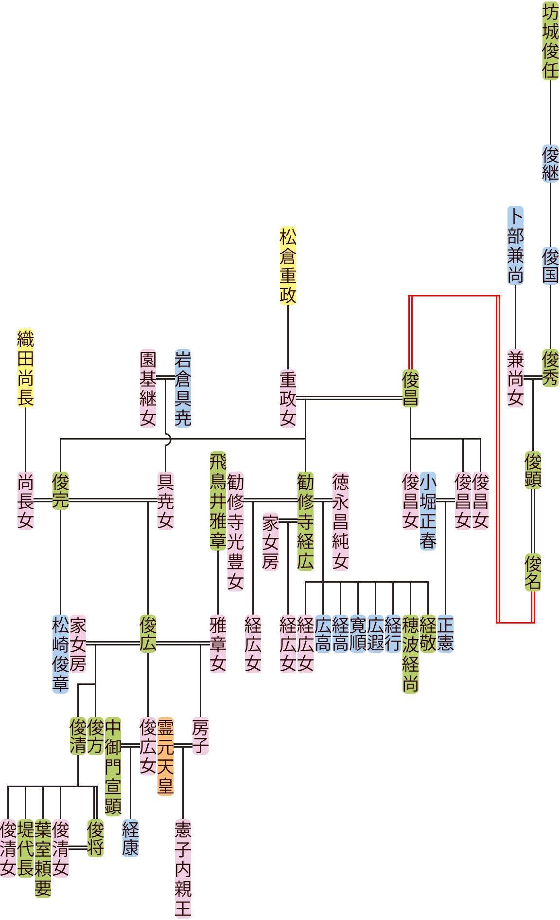 坊城俊国~俊広の系図